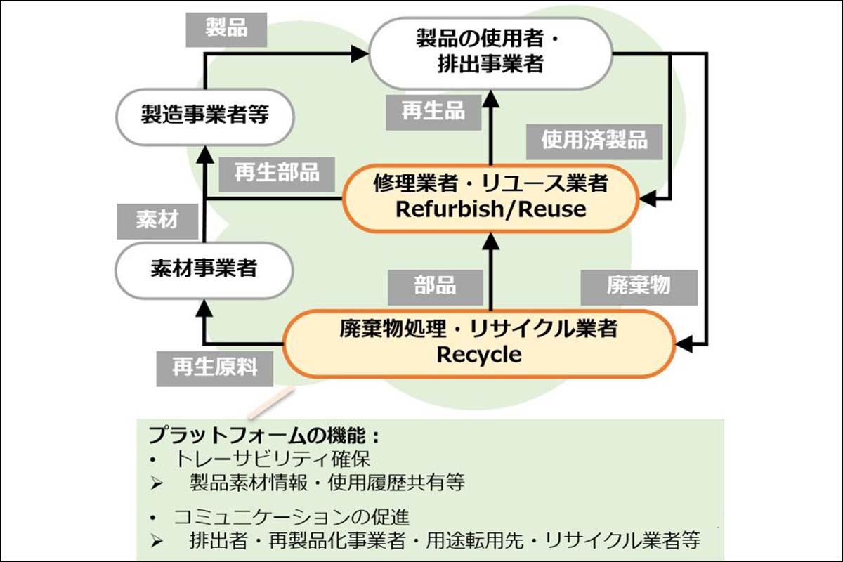 資源リサイクルをIT・デジタル化!環境省のプロジェクト始動